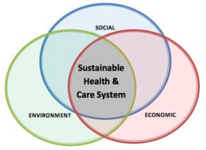 Sistemas de saúde universais e privados – o SUS e o sistema de saúde inglês e americano