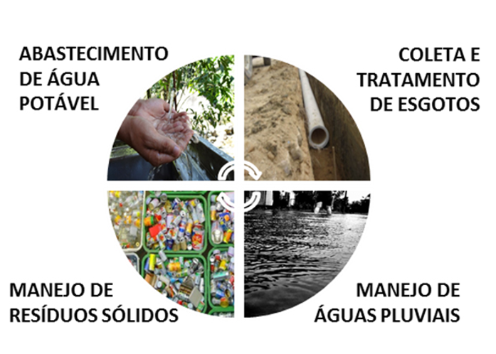 A crise que afeta o Brasil e seus impactos no saneamento