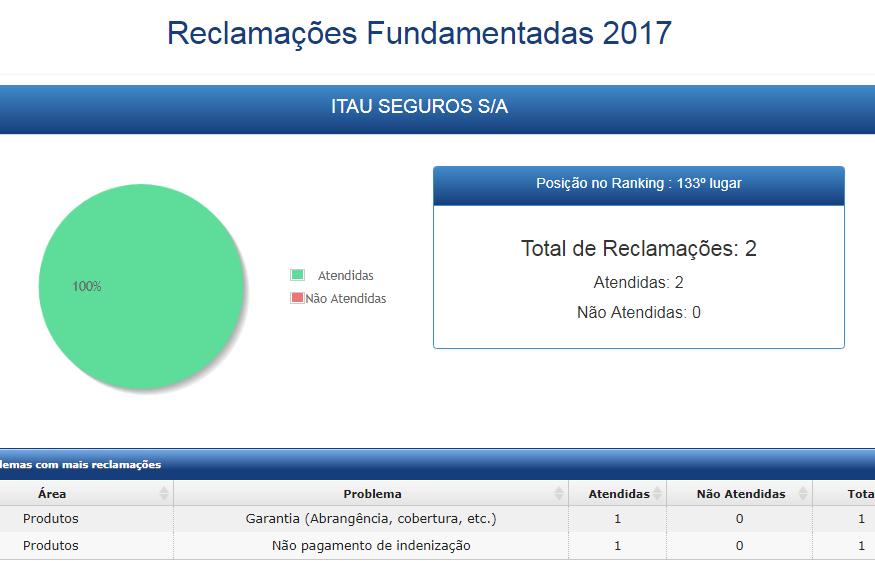 Plano de saúde Itaú
