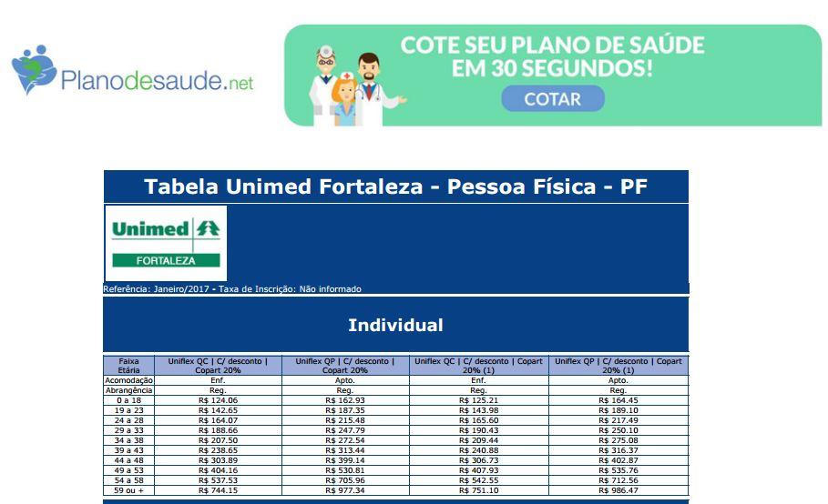 Plano de saúde Unimed preço