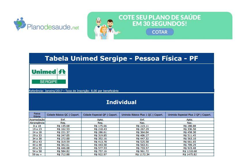 Plano de saúde Unimed preço Sergipe