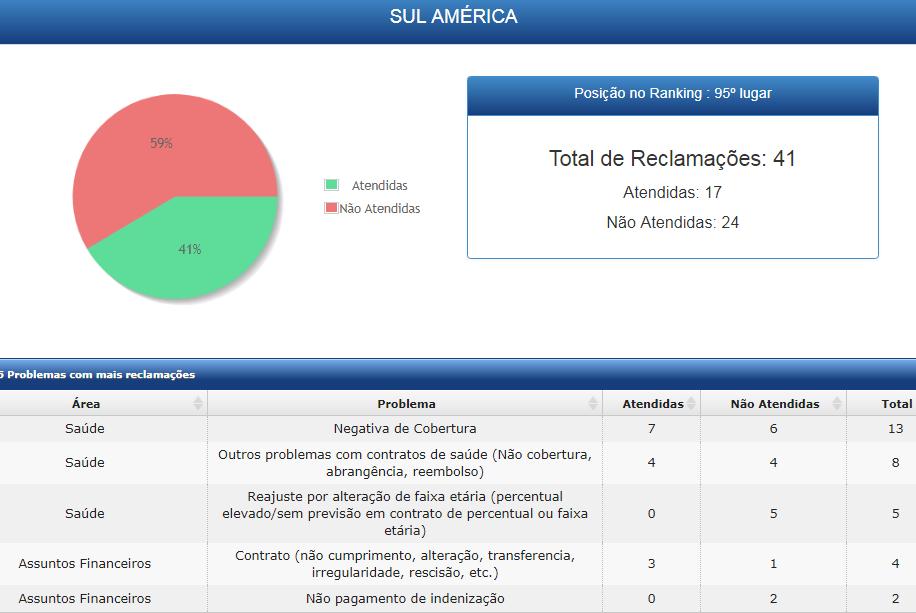 Contato com a SulAmérica plano de saúde