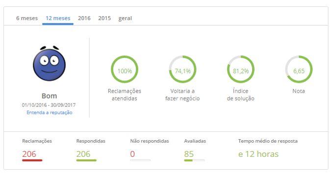 4º lugar – Unimed Curitiba