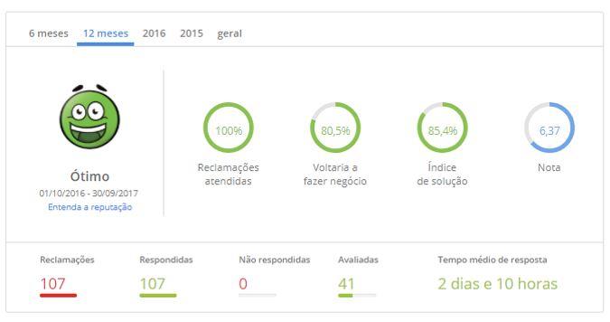 8º lugar - Unimed Guarulhos