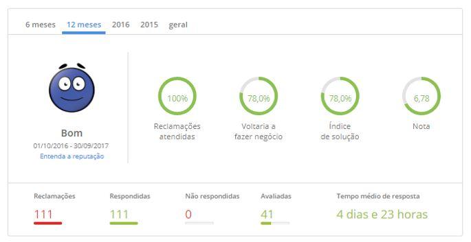 3º lugar – Unimed Santos